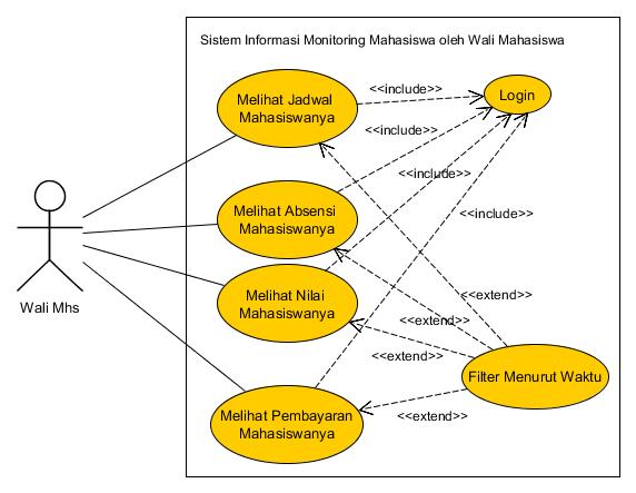 Use case diagram pengertian komponen dan contoh penggunaannya use case diagram pada sistem informasi monitoring mahasiswa oleh wali mahasiswa stmik amikom yogyakarta berbasis android ccuart Choice Image